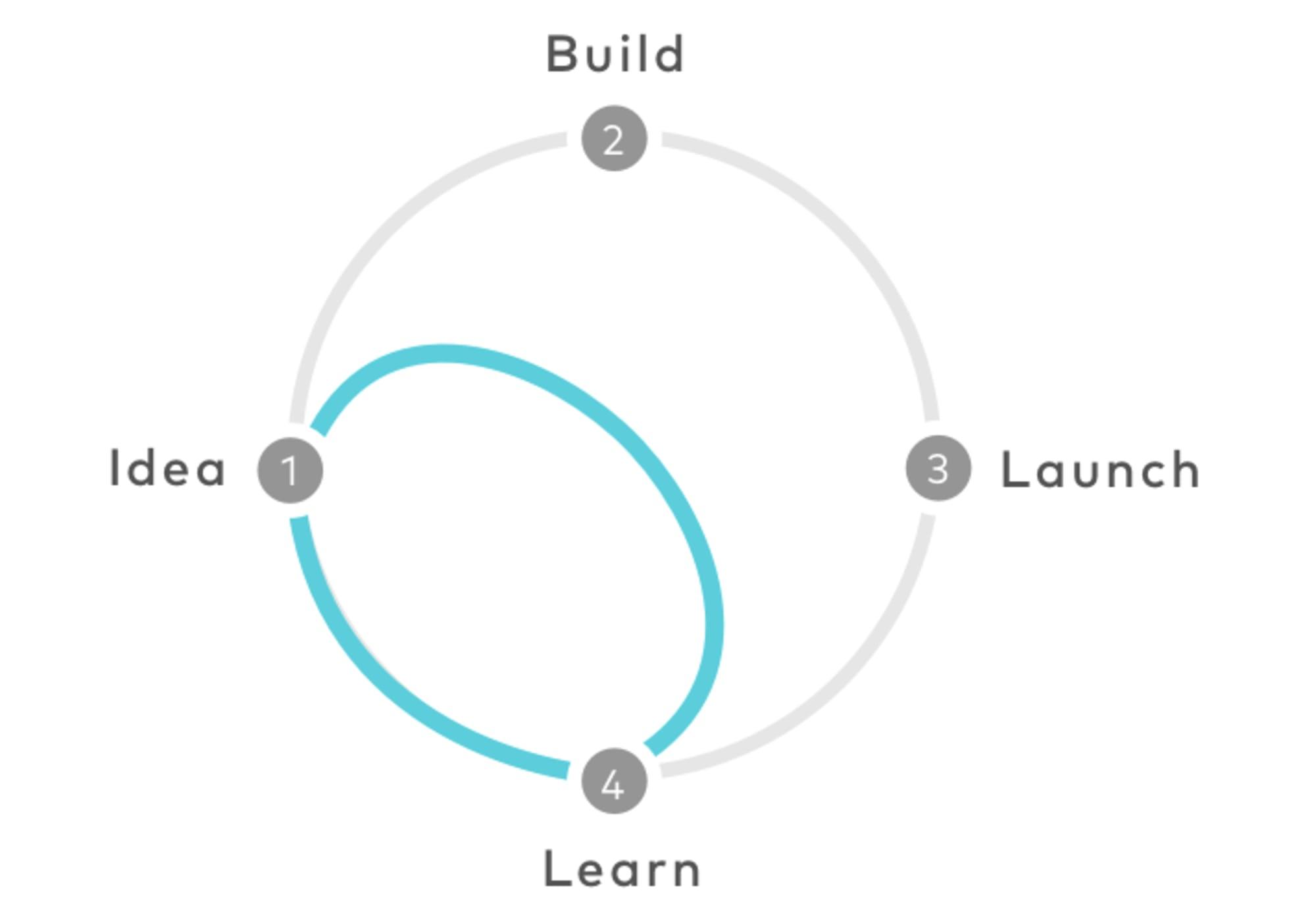 Design Sprint verifiziert die Lösung bereits nach der ersten Itteration