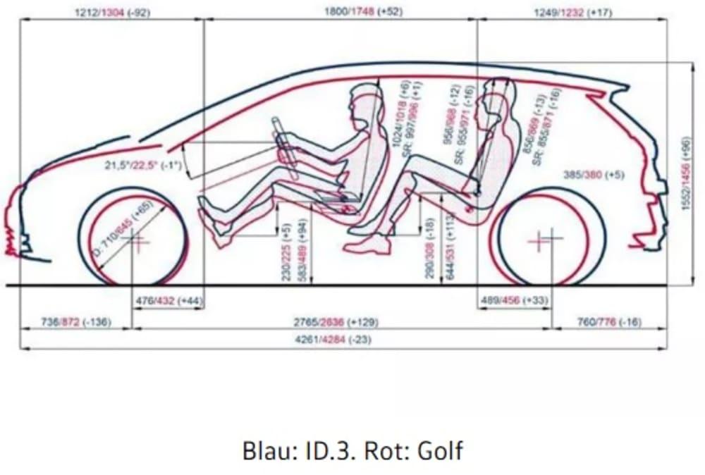 Masse ID3-Golf