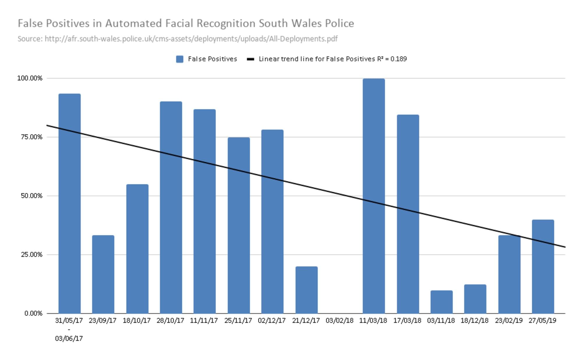 Entwicklung der False Positives in der Gesichtserkennung bei South Wales Police. Tendenz fallend aber mit hoher Varianz