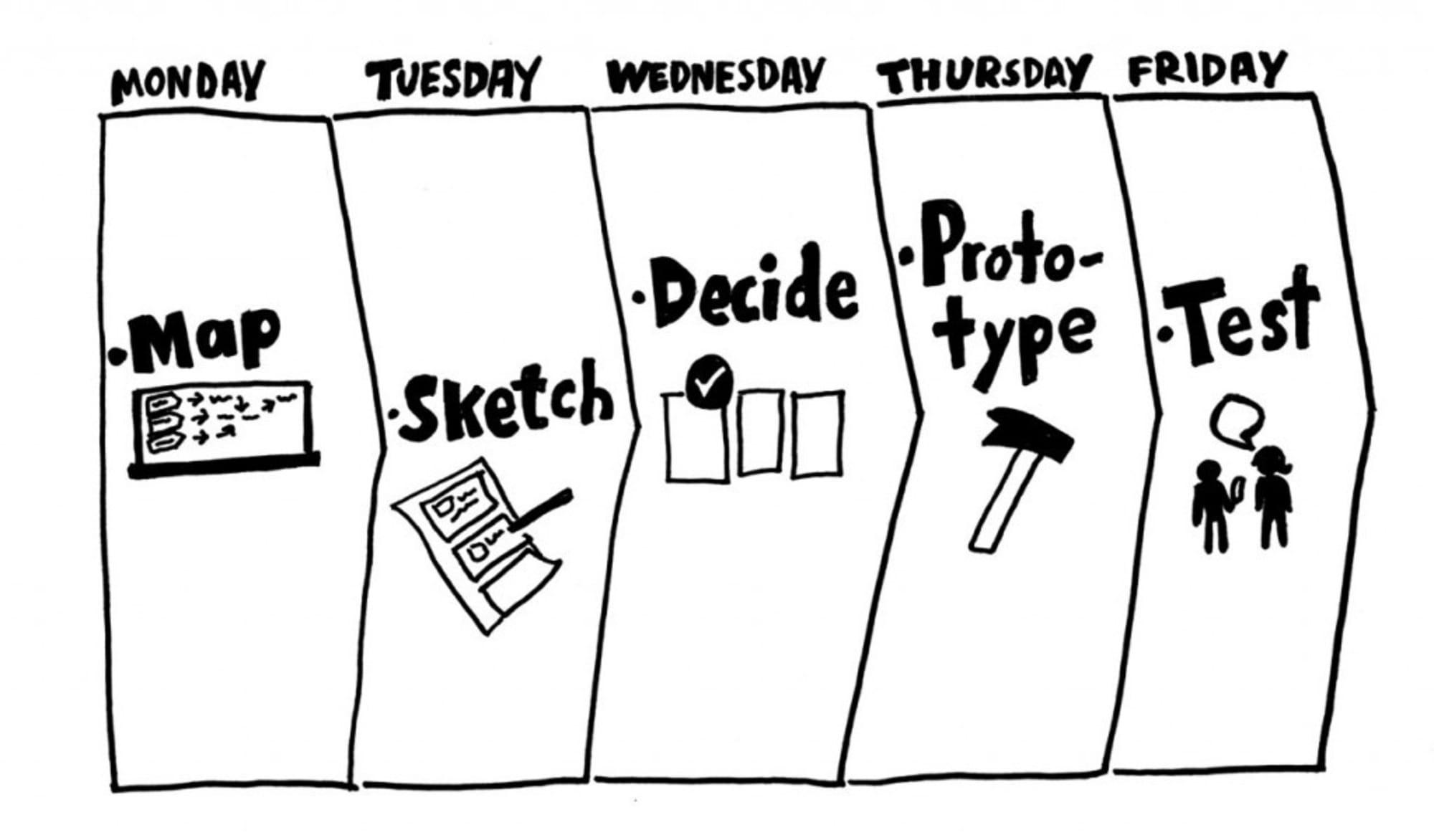 Strikter 5 Tages Plan führen jeden Design Sprint zum Erfolg