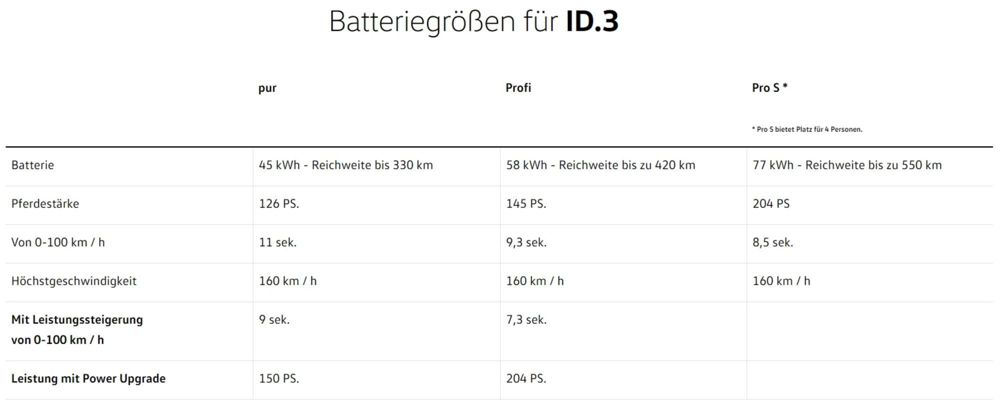 Batteriegrössen ID3