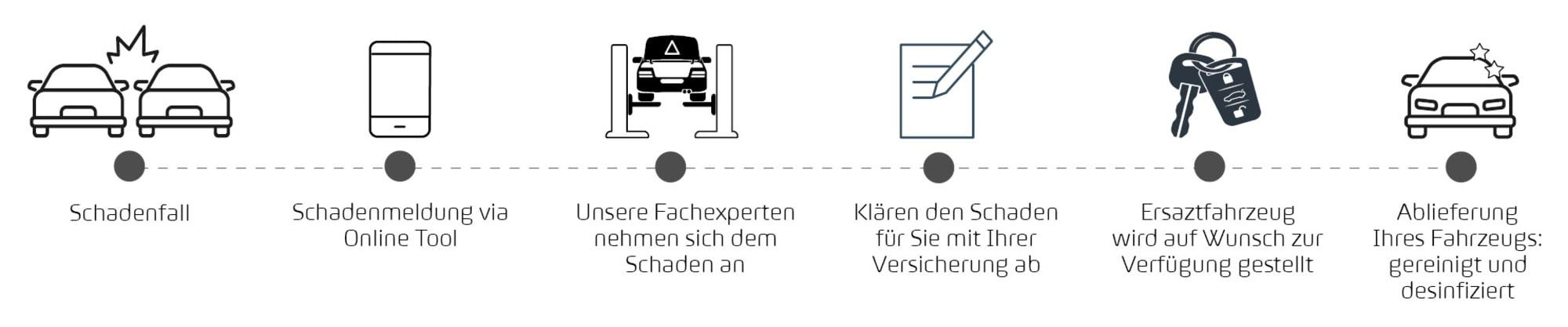 Ablauf_Schadenmeldung_Audi