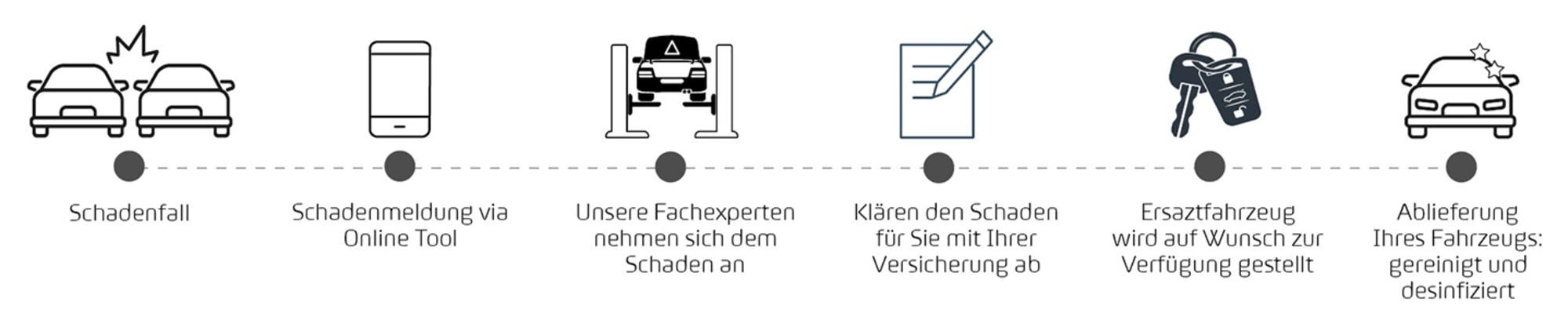 Ablauf_Schadenmeldung_SEAT