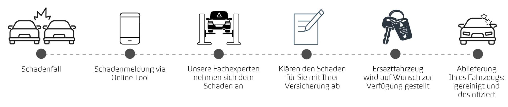 Ablauf_Schadenmeldung_SKODA_VW