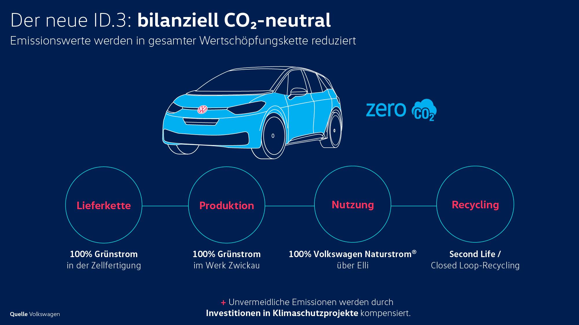 ID3 CO2 neutral Auto Dünki