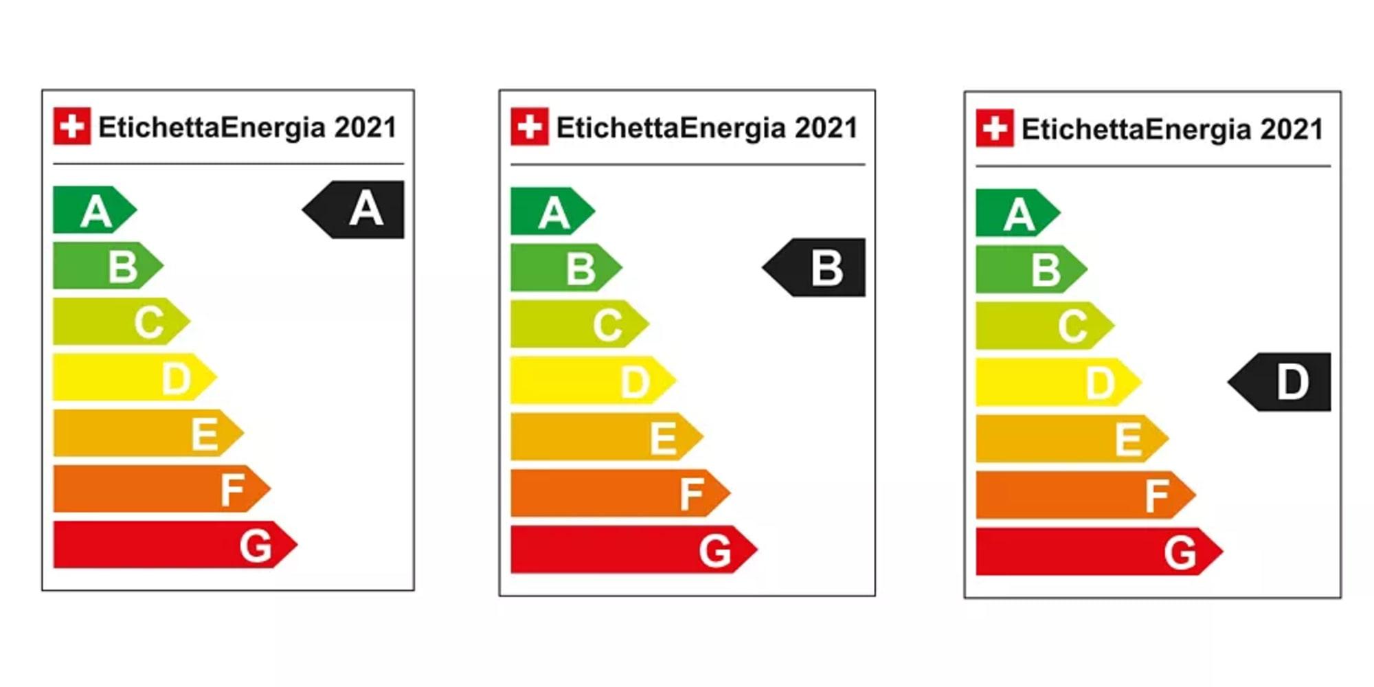 energieetikette_ABD_IT-2x1-1920x960 (1)