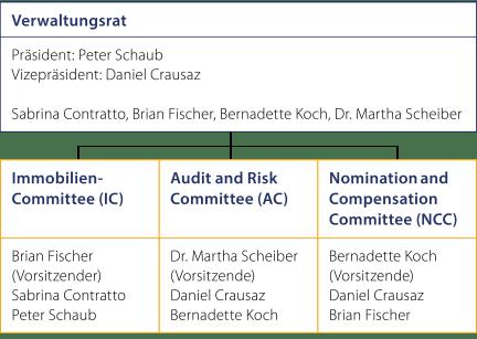 Verwaltungsrat_DE