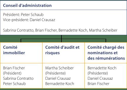 Verwaltungsrat_FR