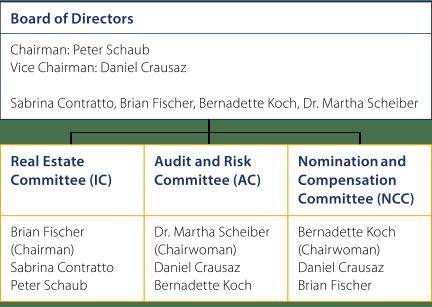 Verwaltungsrat_EN