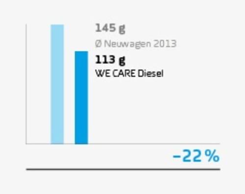 wecare_diesel_stat_co2ausstoss