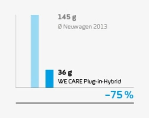 wecare_e-hybrid_stat_co2ausstoss
