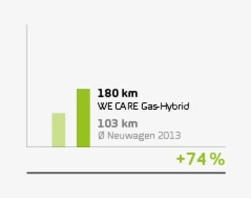 wecare_stat_gas-hybrid
