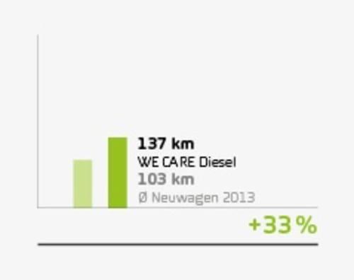 wecare_stat_diesel