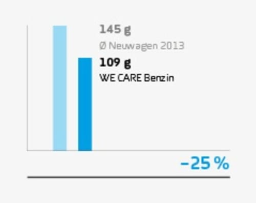 wecare_benzin_stat_co2ausstoss